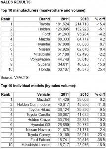 VFACTS FCAI Automotive Sales for 2011