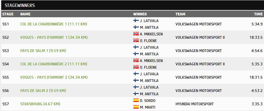 MyDrive | WRC Day 1 Stage Winners WRC Rallye de France